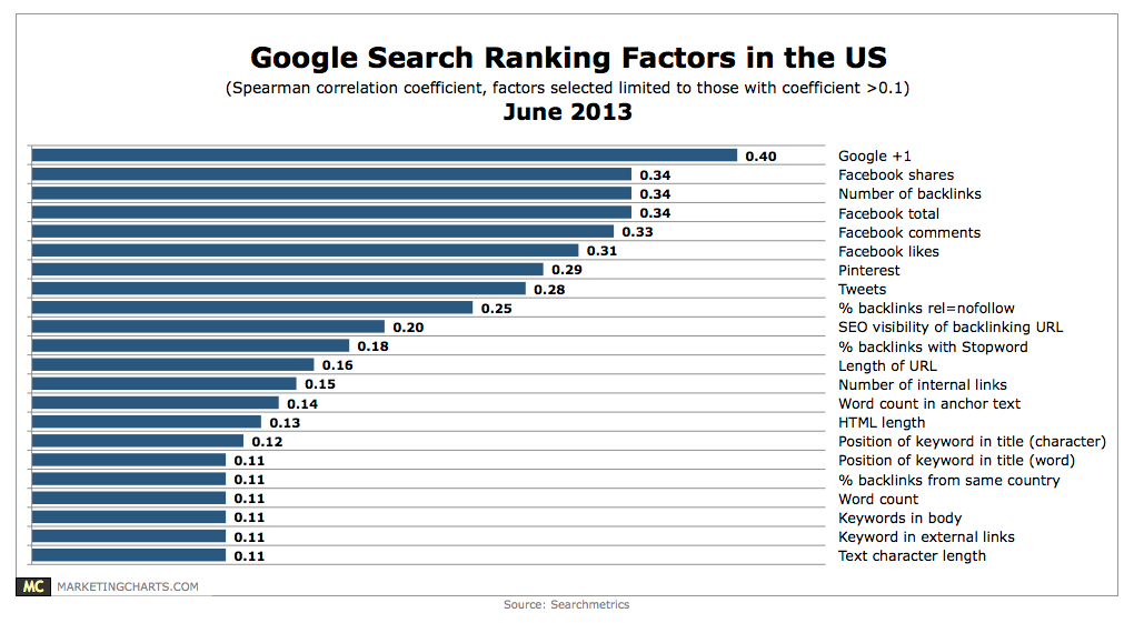 Searhmetrics June 2013 Chart for Google Search results